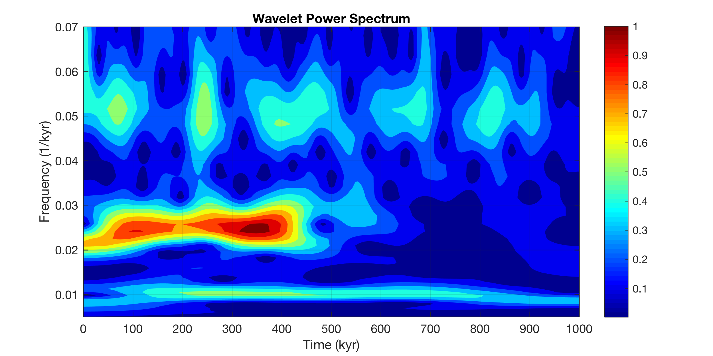Calculating the Continuous 1-D Wavelet Transform with the new