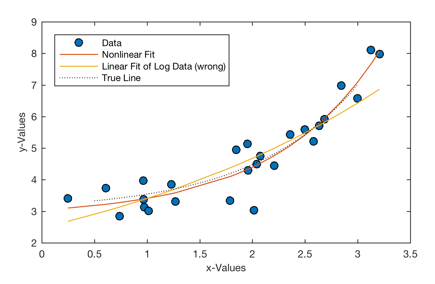 Classical Linear Regression of Log-Transformed Data – MATLAB