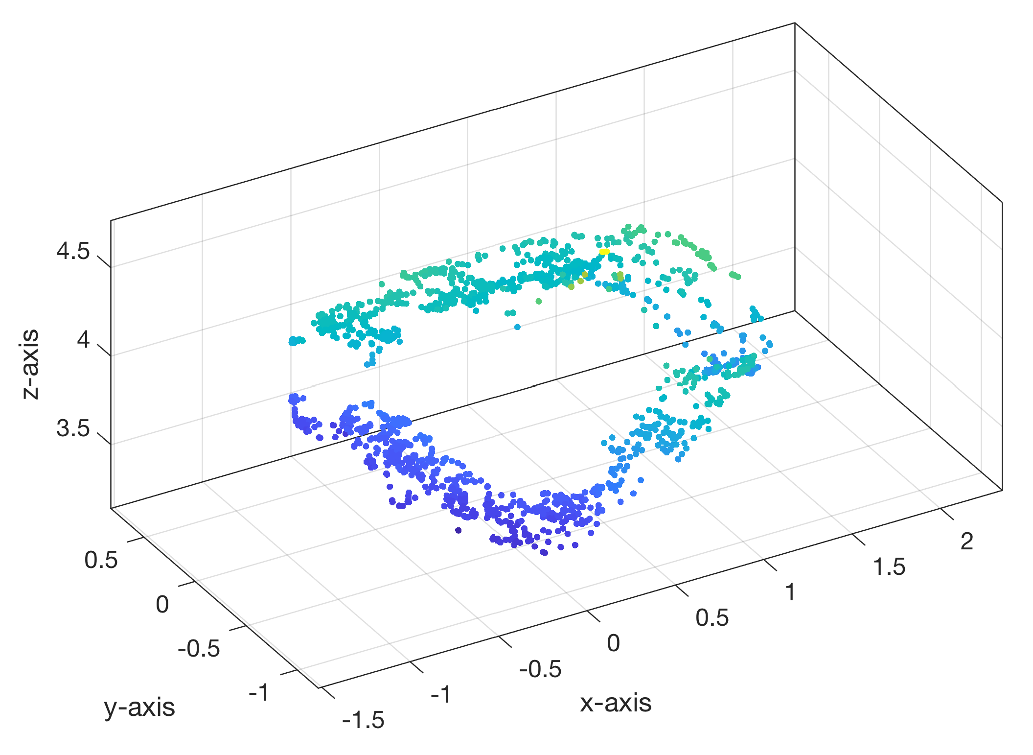 Calculating 3D Point Clouds From Stereo Images Using MATLAB