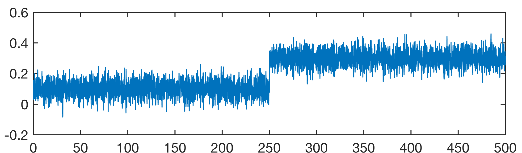 Detecting Change Points in Time Series with MATLAB – MATLAB