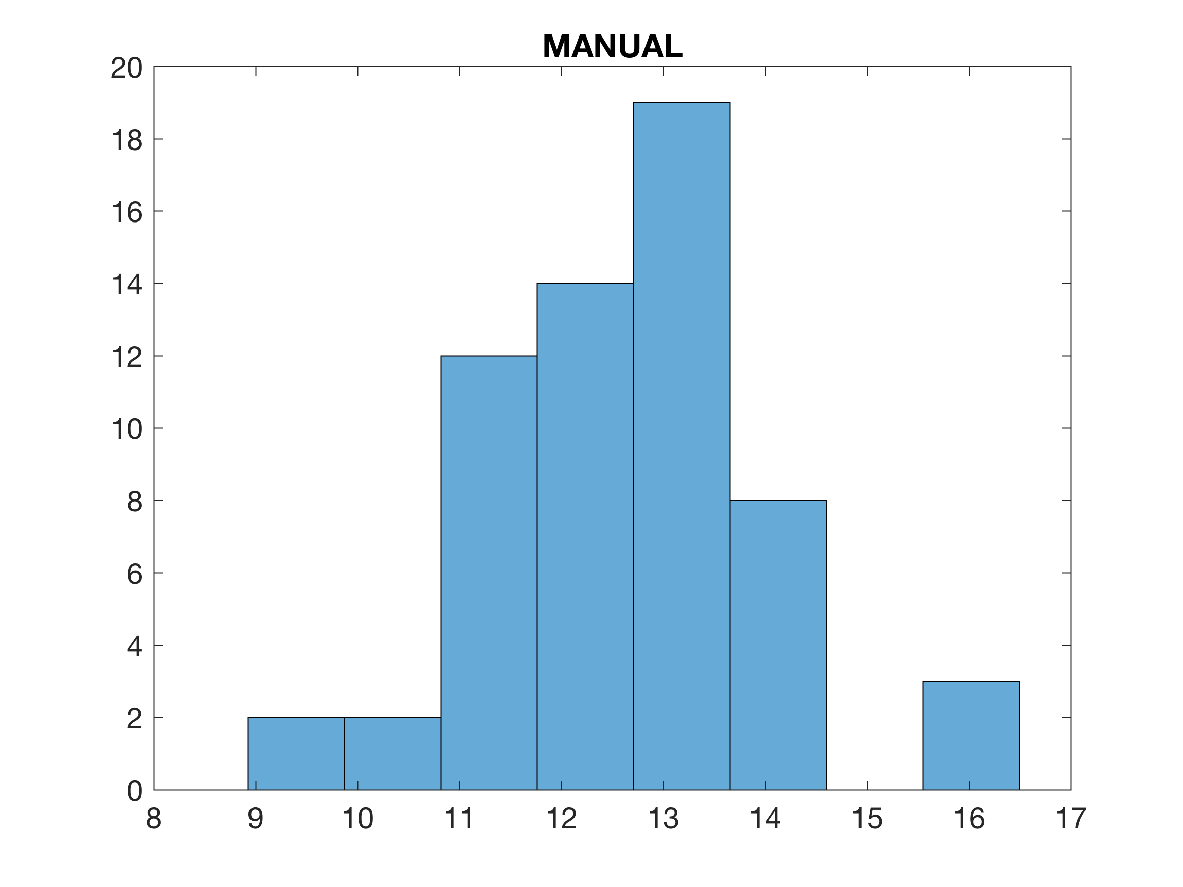 Reproducing the results of hist by the more recent function next we create the histogram using hist ccuart Images