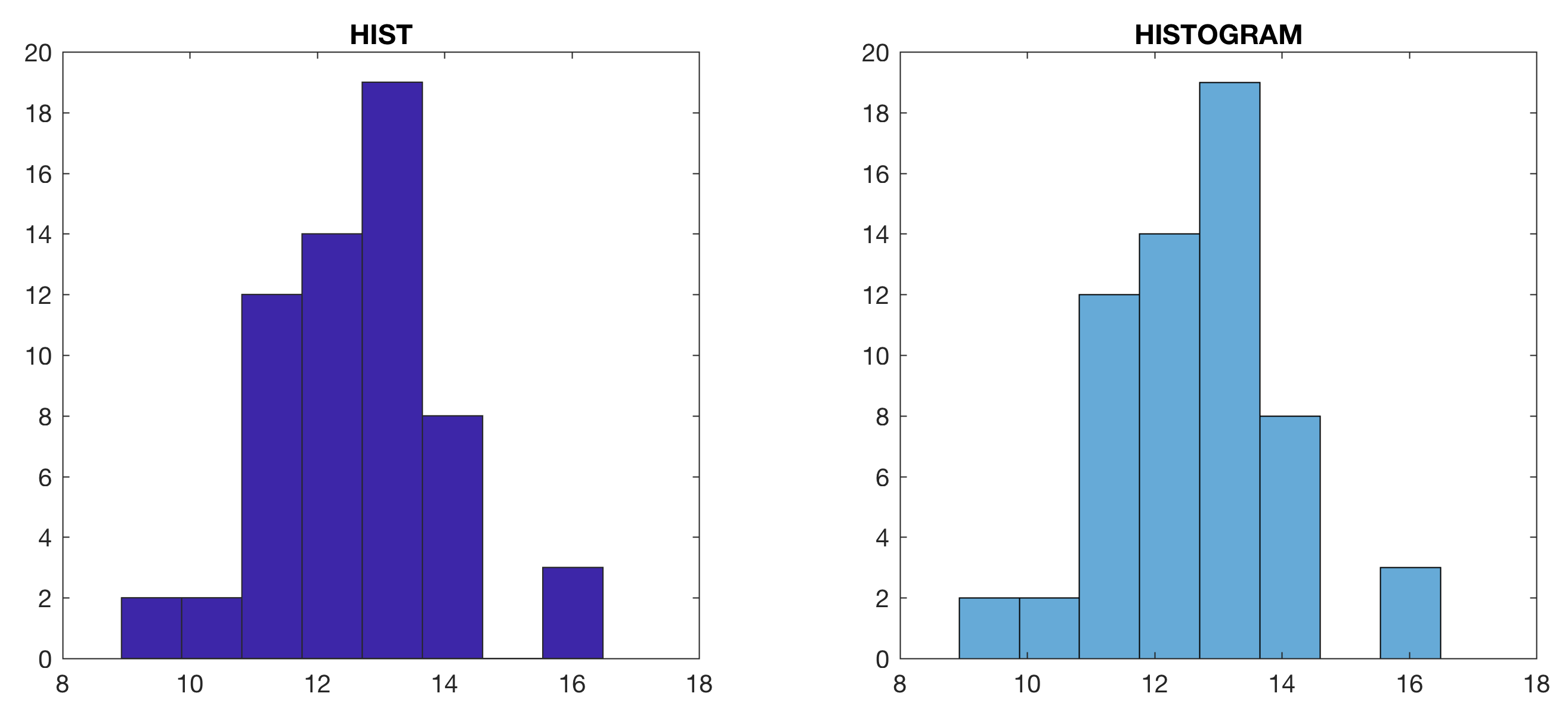 Reproducing the results of hist by the more recent function reproducing the results of hist by the more recent function histogram of matlab ccuart