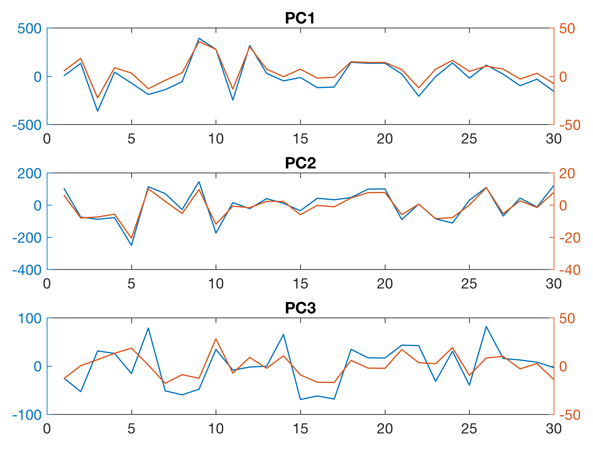 Linear Unmixing Variables Using the PCA with MATLAB – MATLAB