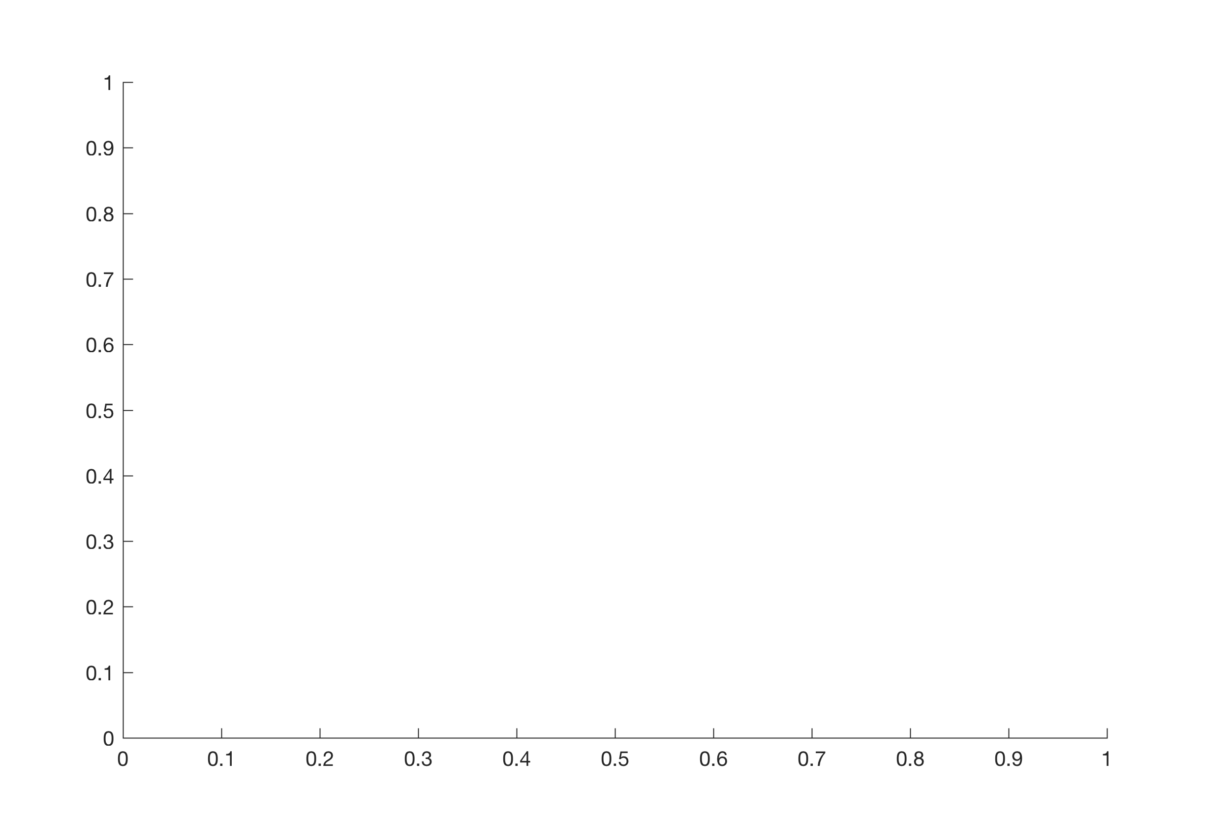 Playing Around with the axes Function of MATLAB – MATLAB