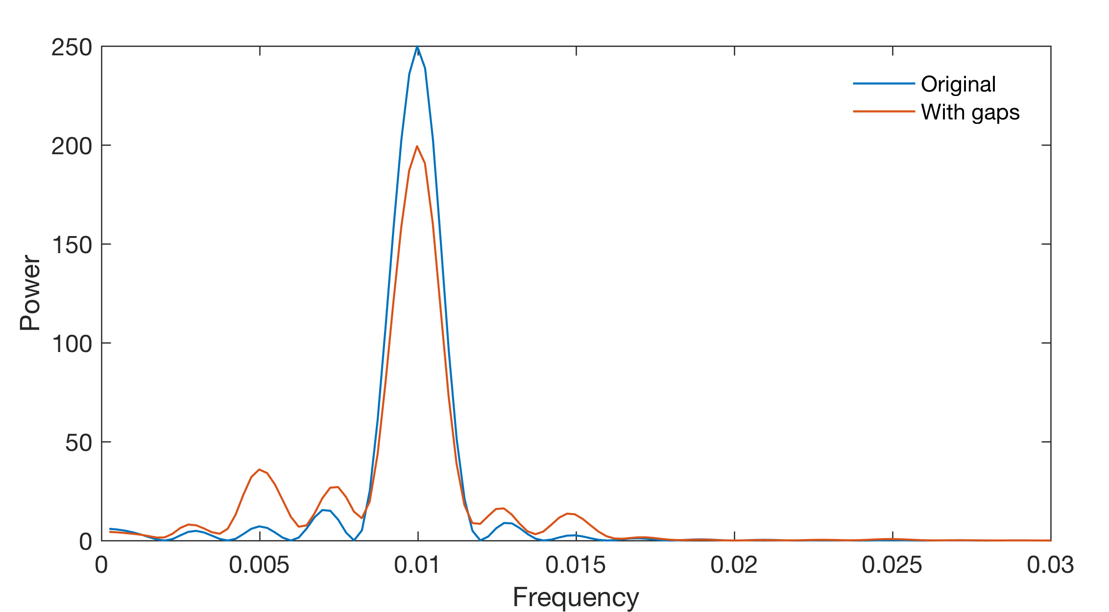 Data Voids and Spectral Analysis: Don't Be Afraid Of Gaps! – MATLAB