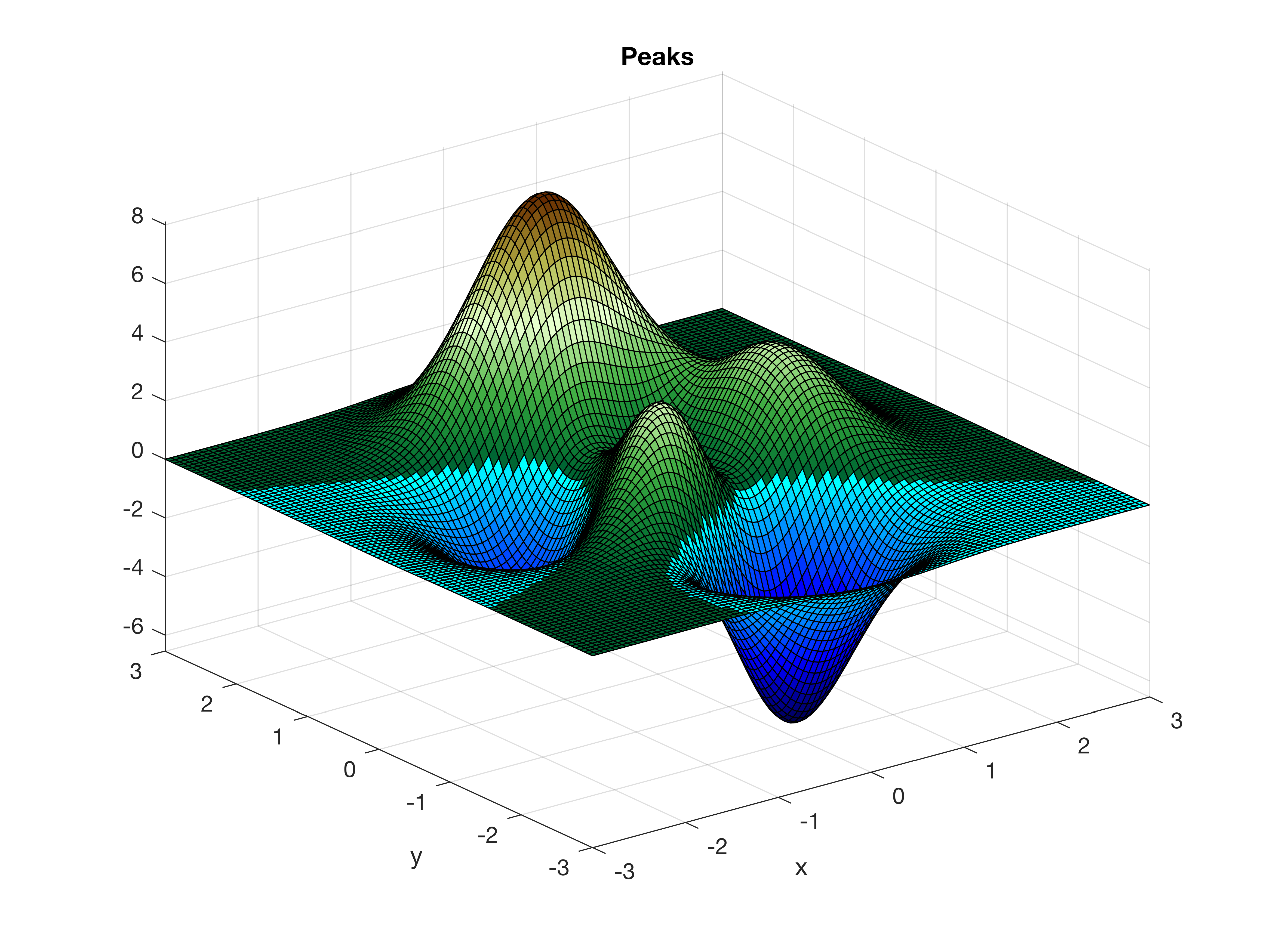 Using Colormaps with MATLAB – MATLAB Recipes for Earth Sciences