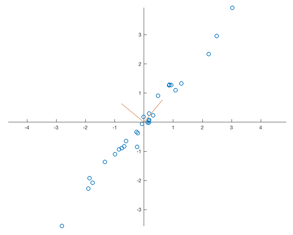 Principal Component Analysis in 5 Steps – MATLAB Recipes for Earth