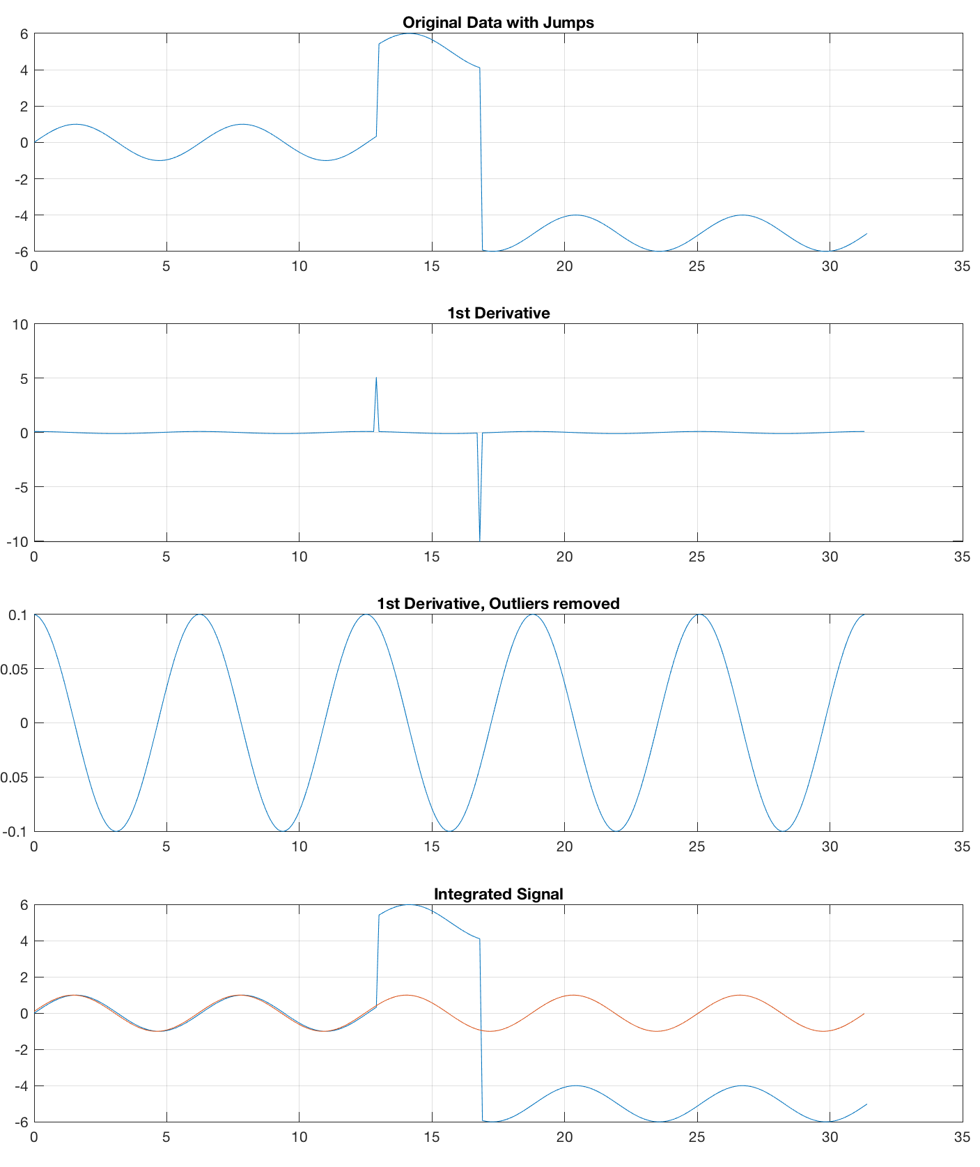 Removing Jumps in Time Series with MATLAB – MATLAB Recipes