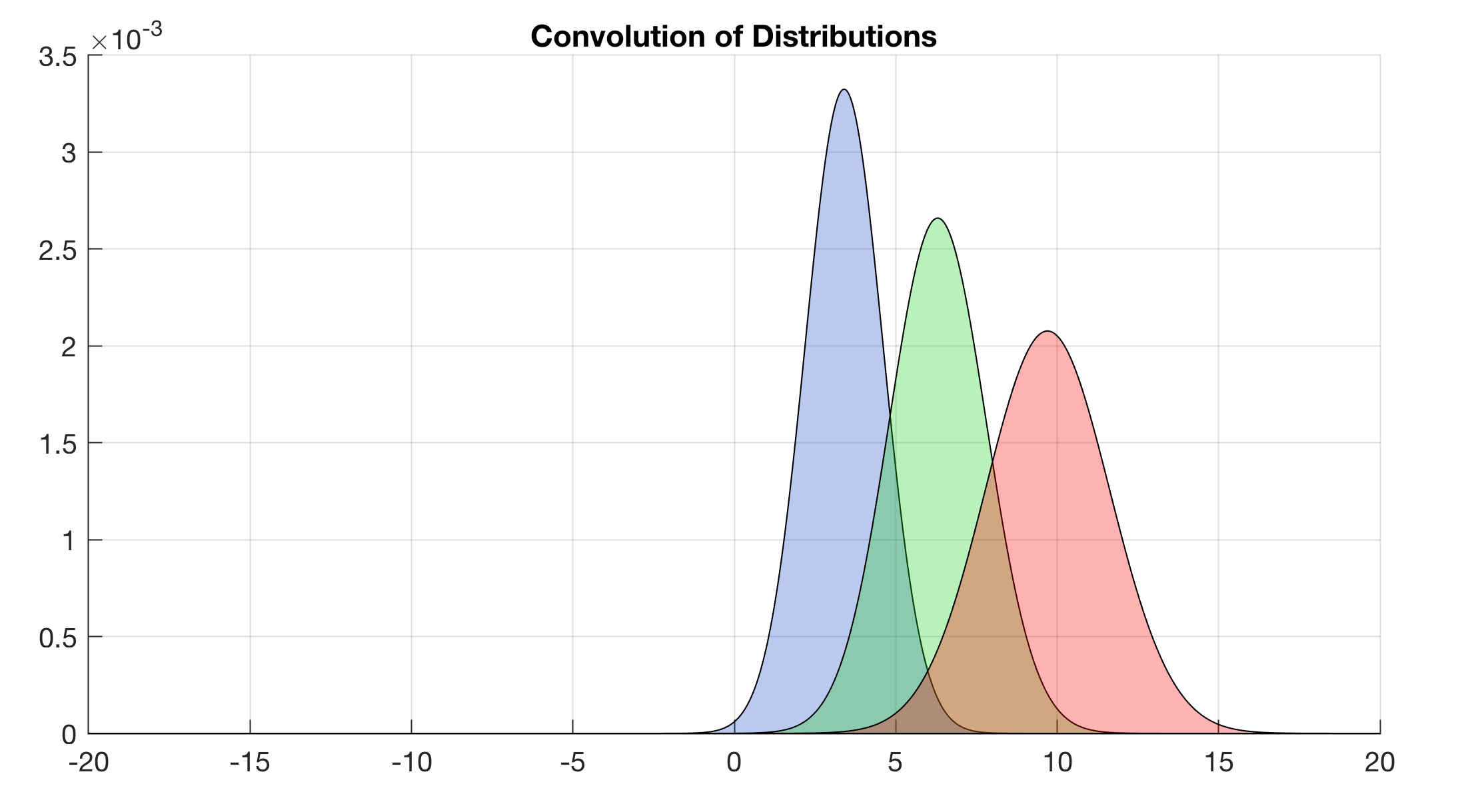 Convolution of Distributions – MATLAB Recipes for Earth Sciences