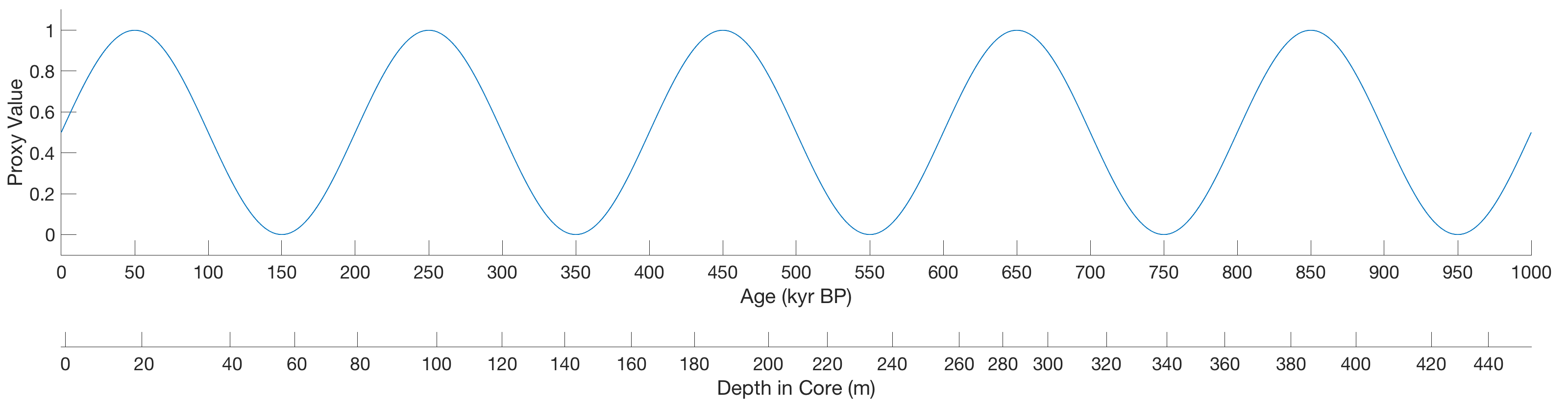 Displaying Sediment Records with both Age and Depth Axis